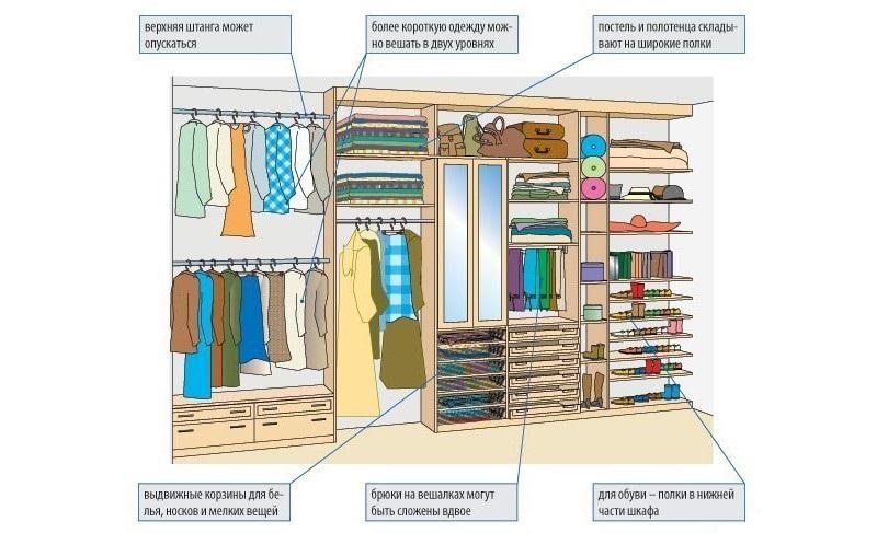 Как придумать дизайн комнаты: удобное хранение